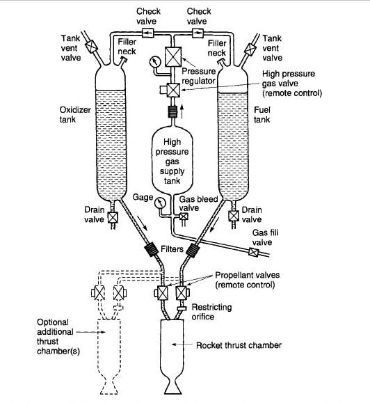 liquid propellant engine diagram