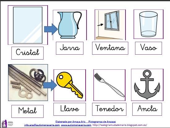 Pictogramas para explicar Ciencias Sociales y Naturales a niños con dificultades de aprendizaje