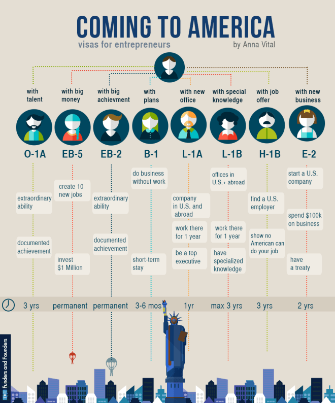Coming To America Visas Infographic