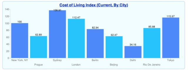 Cost of Living Around the World