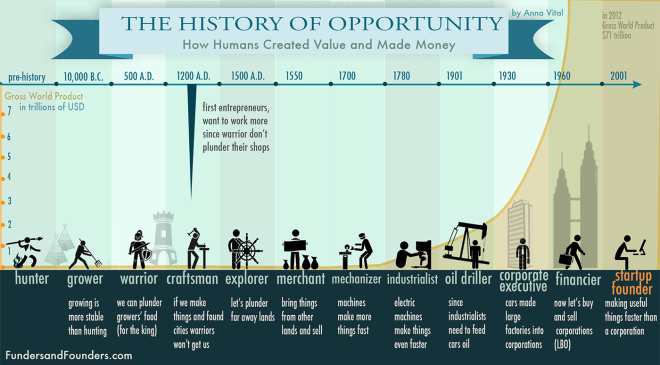 the history of creating value infographic