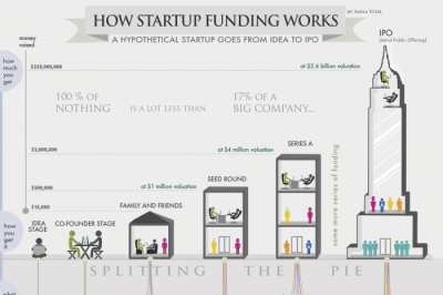 How Startup Funding Works - Infographic
