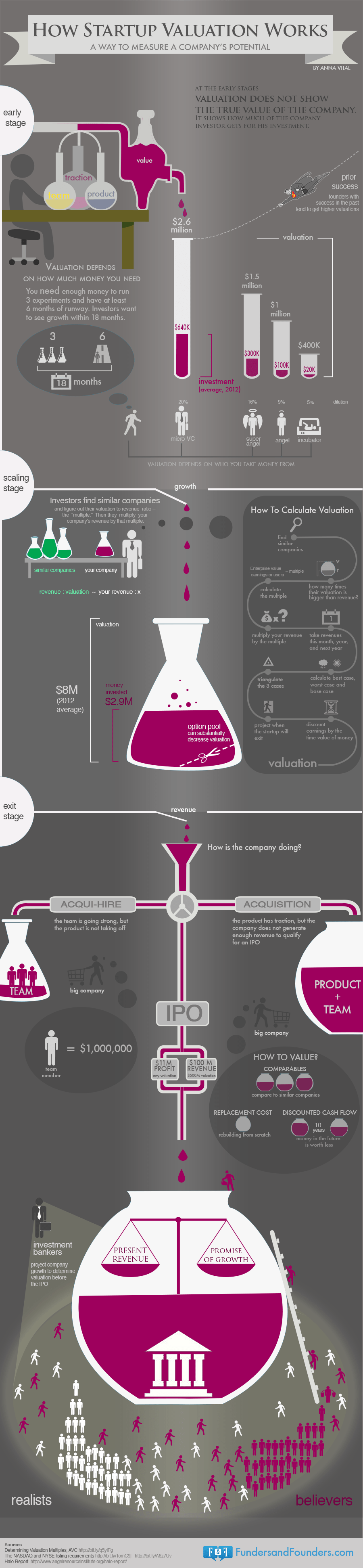 How Startup Valuation Works Infographic