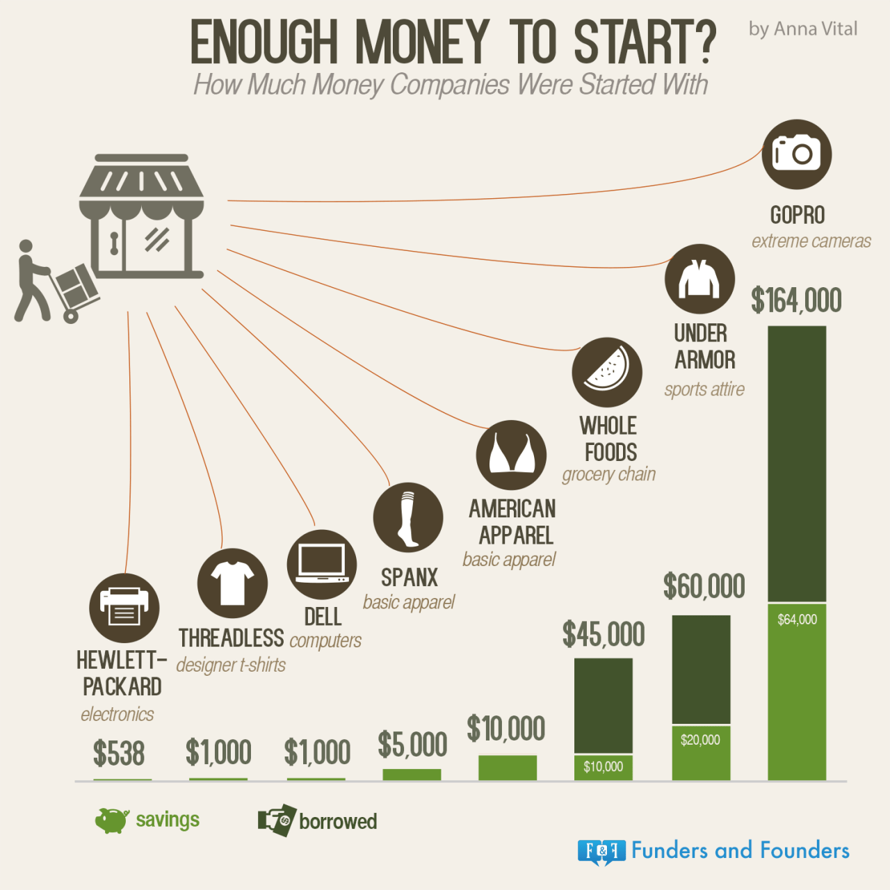 Start A Startup Company Enough Money To Succeed Visualized