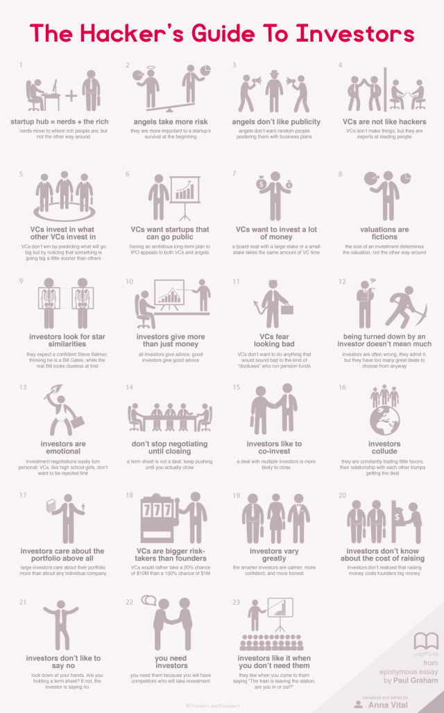 the hackers guide to investors - infographic