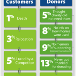 [Guest Post] Why Donors Stop Giving