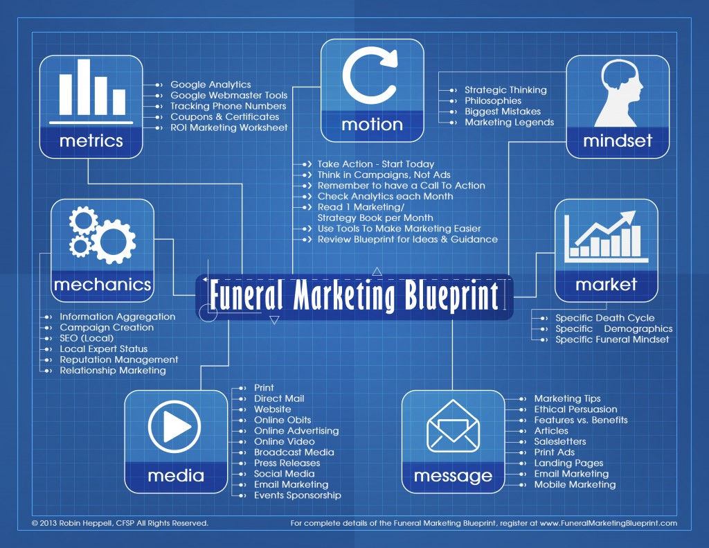 Bc approved ceus the funeral marketing blueprint program the funeral marketing blueprint program funeralmarketingblueprintposter malvernweather Gallery