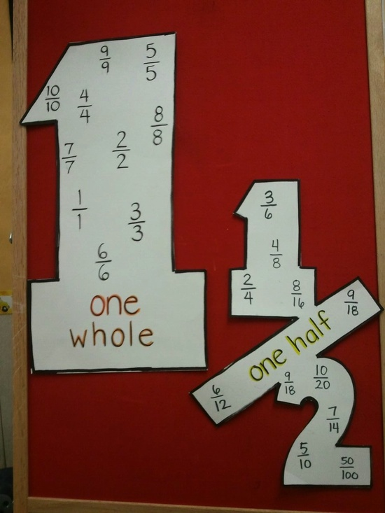 Anchor Charts Funky Fractions For Fifth Grade
