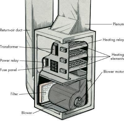 Oil Furnace Vs Electric Furnace Advantages Disadvantages