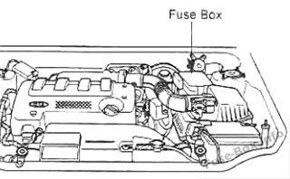 2003 kia spectra fuse box location