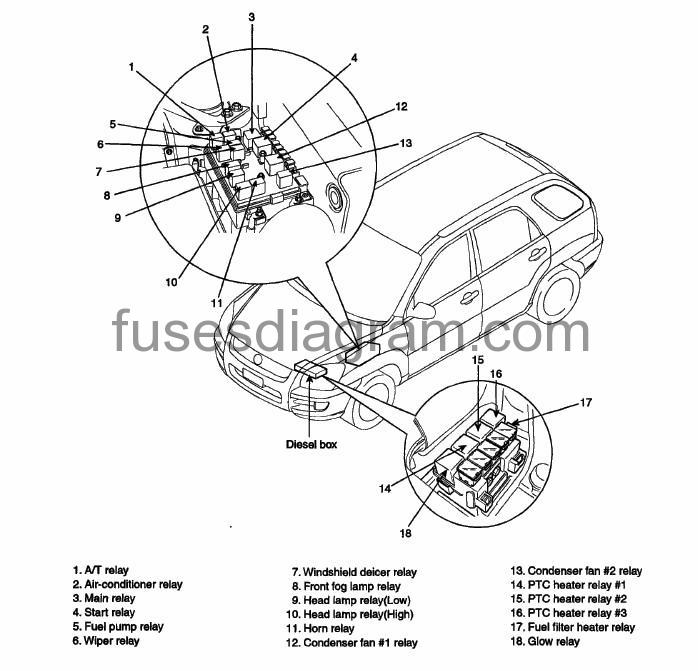 2009 kia sportage fuse box diagram