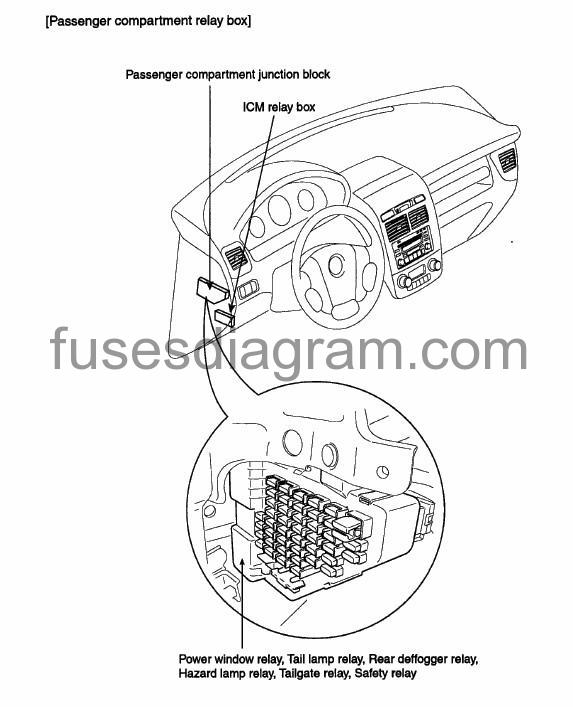 2007 kia sportage fuse box location