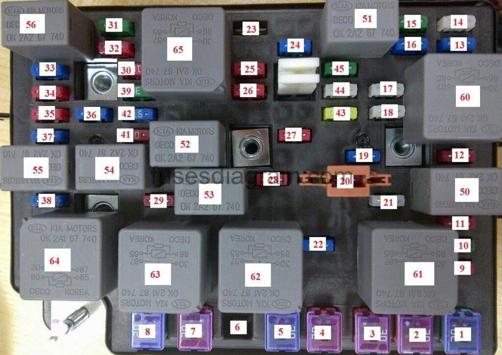 2008 kia spectra fuse box