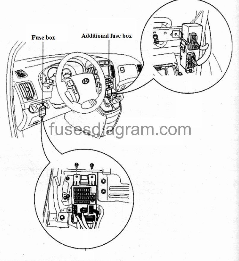 Fuses and relay Hyundai H1 2008-2017