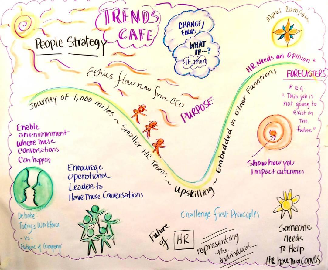 TRENDS CAFE - Future of Talent Retreat 2016