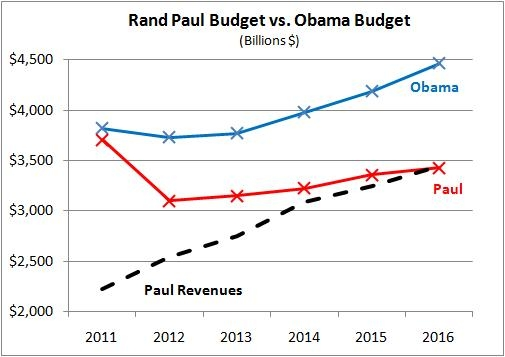 Rand Paul Introduces Five Year Balanced Budget Plan FreedomWorks - budget plan