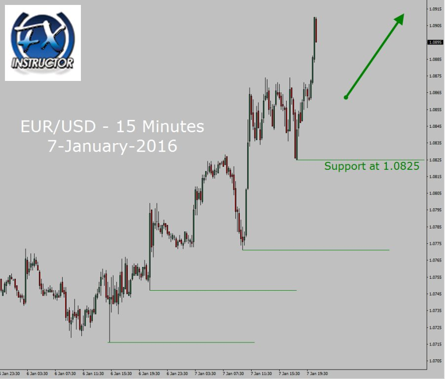 EUR/USD Up trend in 15 Minutes chart \u2013 FOREXTODAY