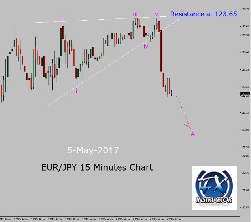 Tag  forex - Page No43 « The Binary Options Trading Guide