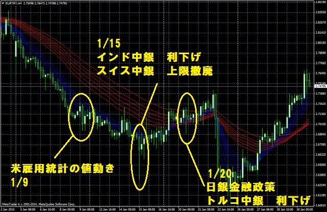 EURTRY1月の値動き(前半)