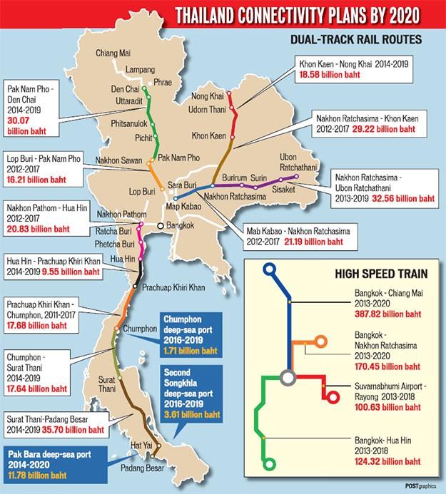 タイの複線化、高速鉄道計画