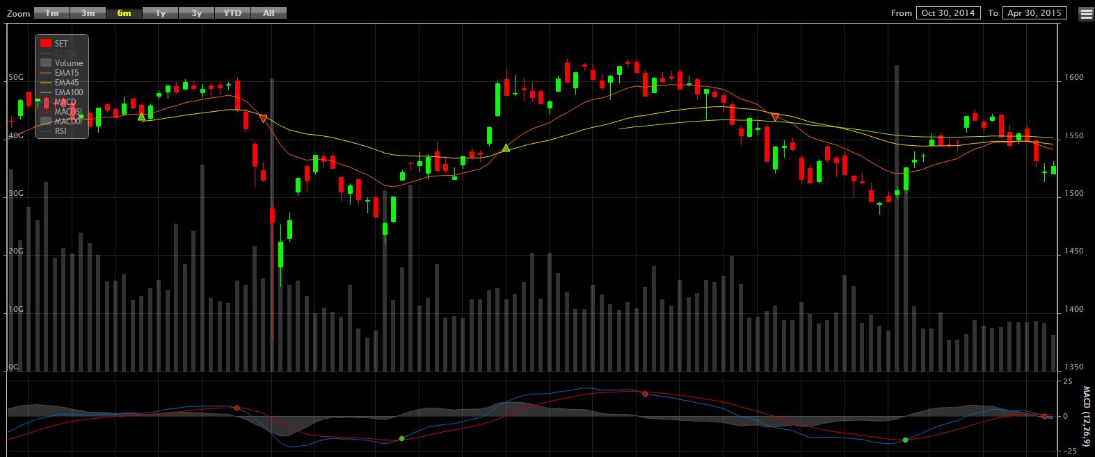 タイ株チャート2015年5月