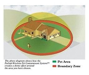 PIF300 Boundary