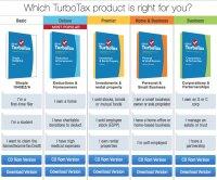 TurboTax 2015 - IRS Refund Schedule