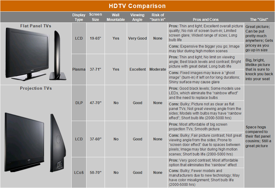Tv screen size comparison chart apps directories