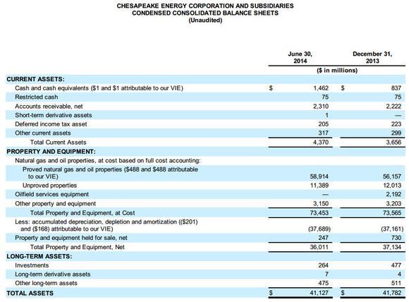 A Balance Sheet Analysis of Chesapeake Energy Corporation -- The - balance sheet