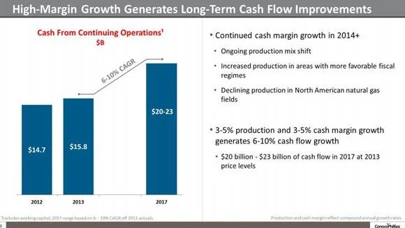 A Cash Flow Analysis on ConocoPhillips Stock -- The Motley Fool