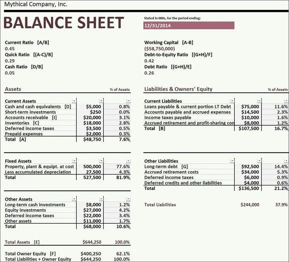 What Is a \ - components of balance sheet