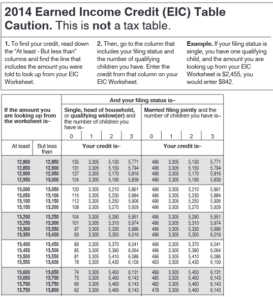 Irs eic worksheet 2014 casademateo for 1040 earned income credit table 2014