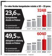 Co roku liczba lumpeksów rośnie o 10-15 proc.