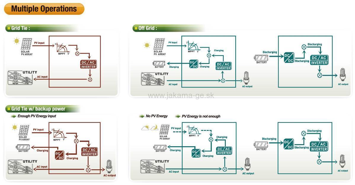 10kw Grid Tie Solar Wiring Diagram Inverters Buy Hybrid Inverter Product On Alibaba Com