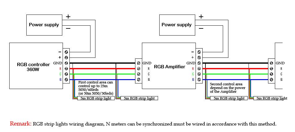 2019 DC12V 24V 30A 360W RGB AMPLIFIER Controller 3528 5050 12A/144W
