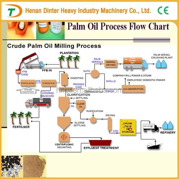 Palm Oil Processing Flow Chart Manufacture Palm Oil Types Diagram