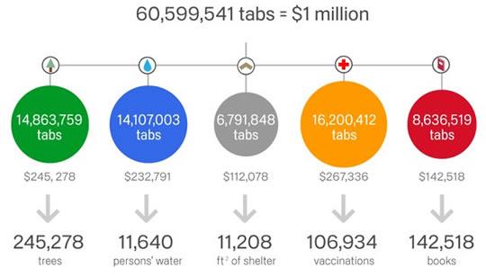Google Chrome for a Cause dona 1 millon de dólares