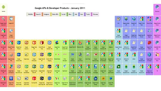 Tabla periódica de Google para sus productos y servicio