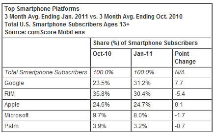 comScore Mercado Plataformas Estados Unidos Enero 2011