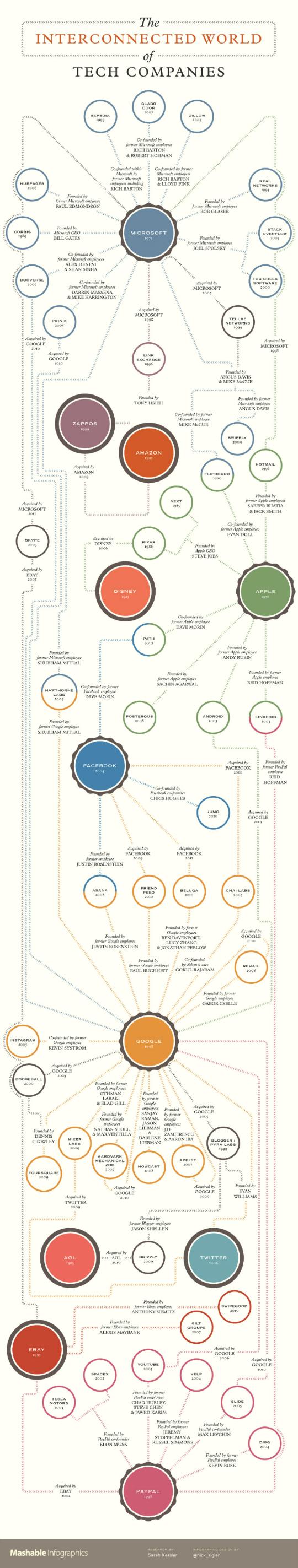 Mundo de conexiones empresas de tecnología