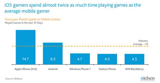 Tiempo en juegos