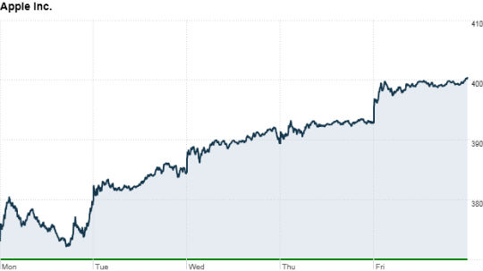Acciones Apple Sept 2011