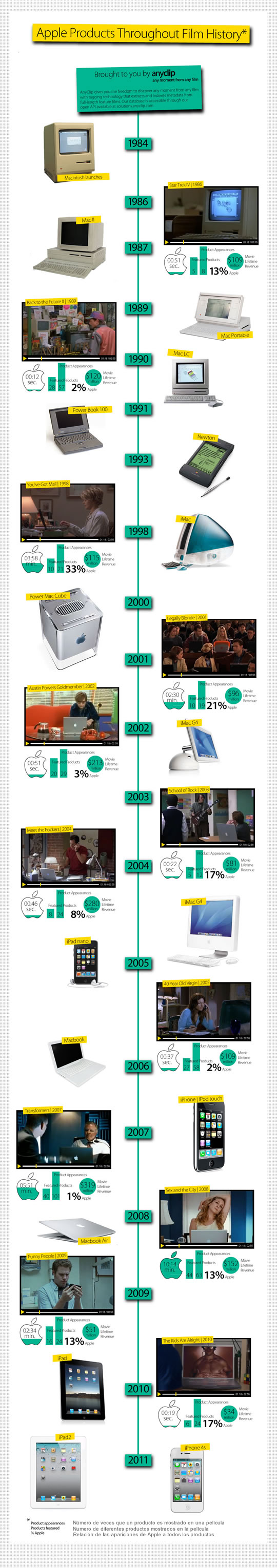 Historia productos Apple en Cine