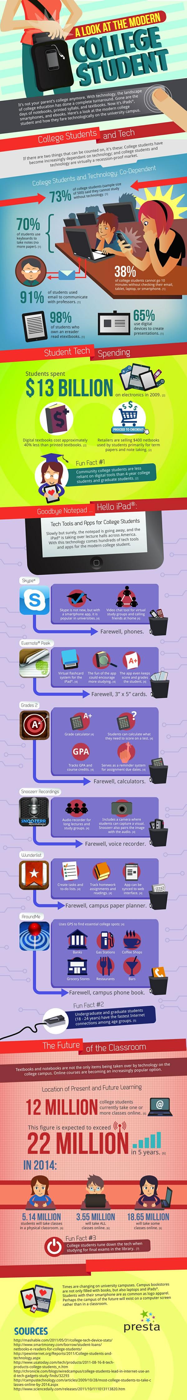 Infografía Tecnología Estudiantil