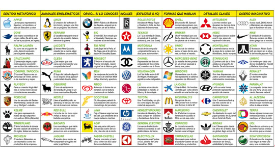 Significado de Logotipos de Marcas