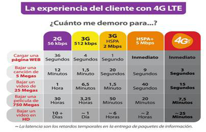 UNE 4G LTE Colombia