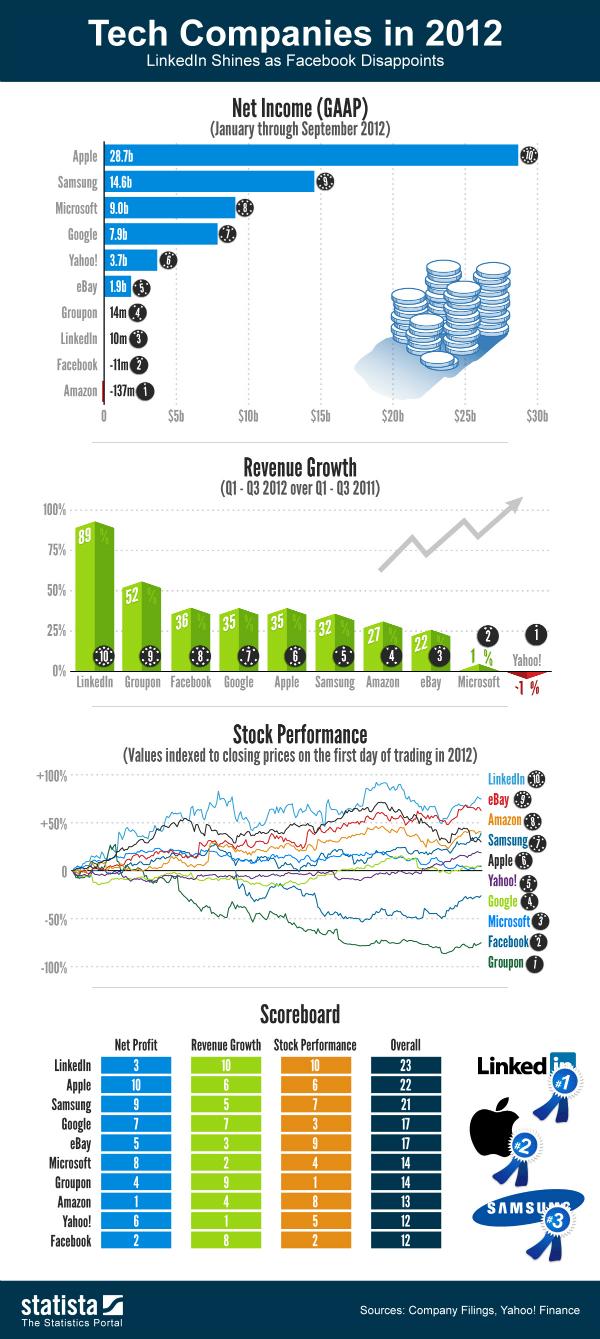 Ganancias Tecnología 2012