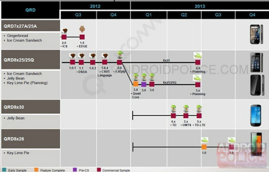 Qualcomm Roadmap Android Jelly Bean