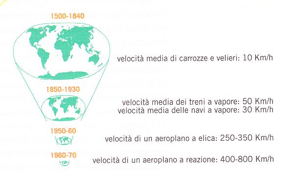 Riduzione delle istanze dal XVI secolo ad oggi