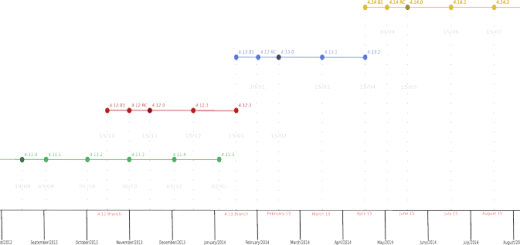 KDE3meses